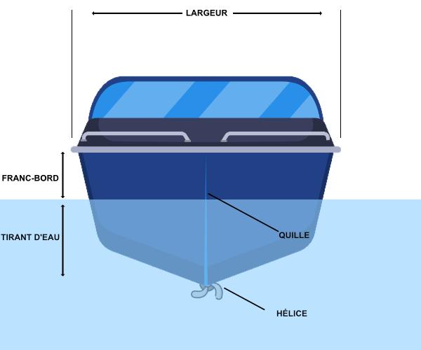 les parties d'un bateau vues de l'avant