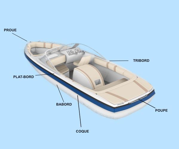 parties d'un bateau en vue latérale